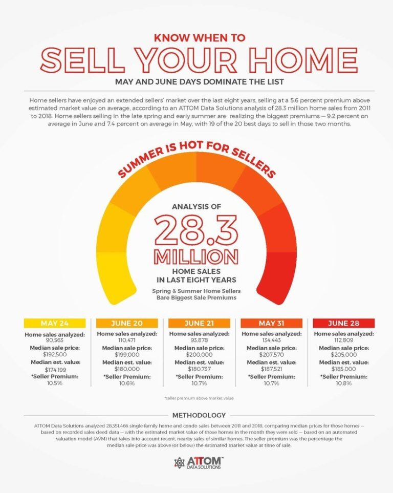 Best Days to Sell Your Home
